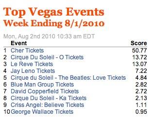 Week Ending 8_1_2010 | TicketNews.jpg